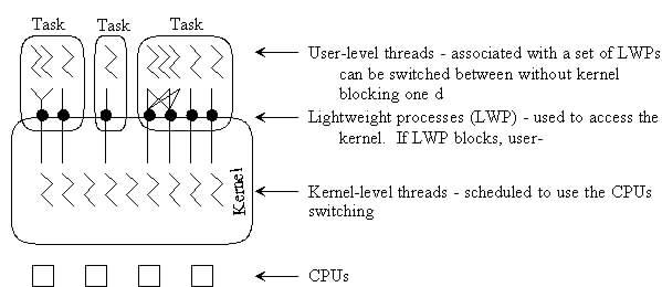 Hybrid Level Threads Kernel-level Threads Will
