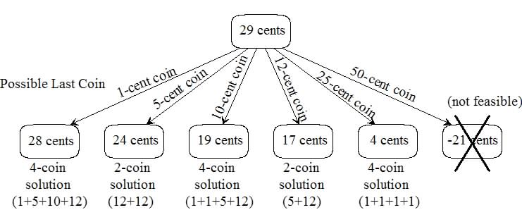 dynamic programming solution to the coin