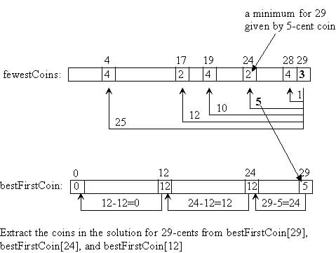 dynamic programming solution to the coin Dynamic programming is a generic method to design algorithms  does our  algorithm finds the minimum number of coins that total up to n positive evidence :.