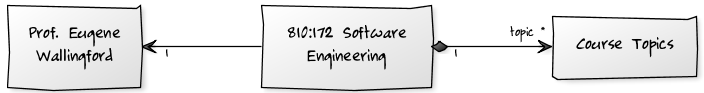 course logo for Software Engineering, created using YUML