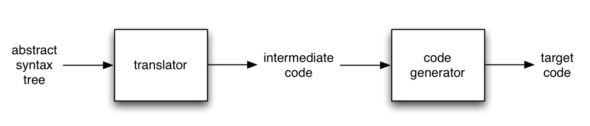 generating target code directly from the abstract syntax tree