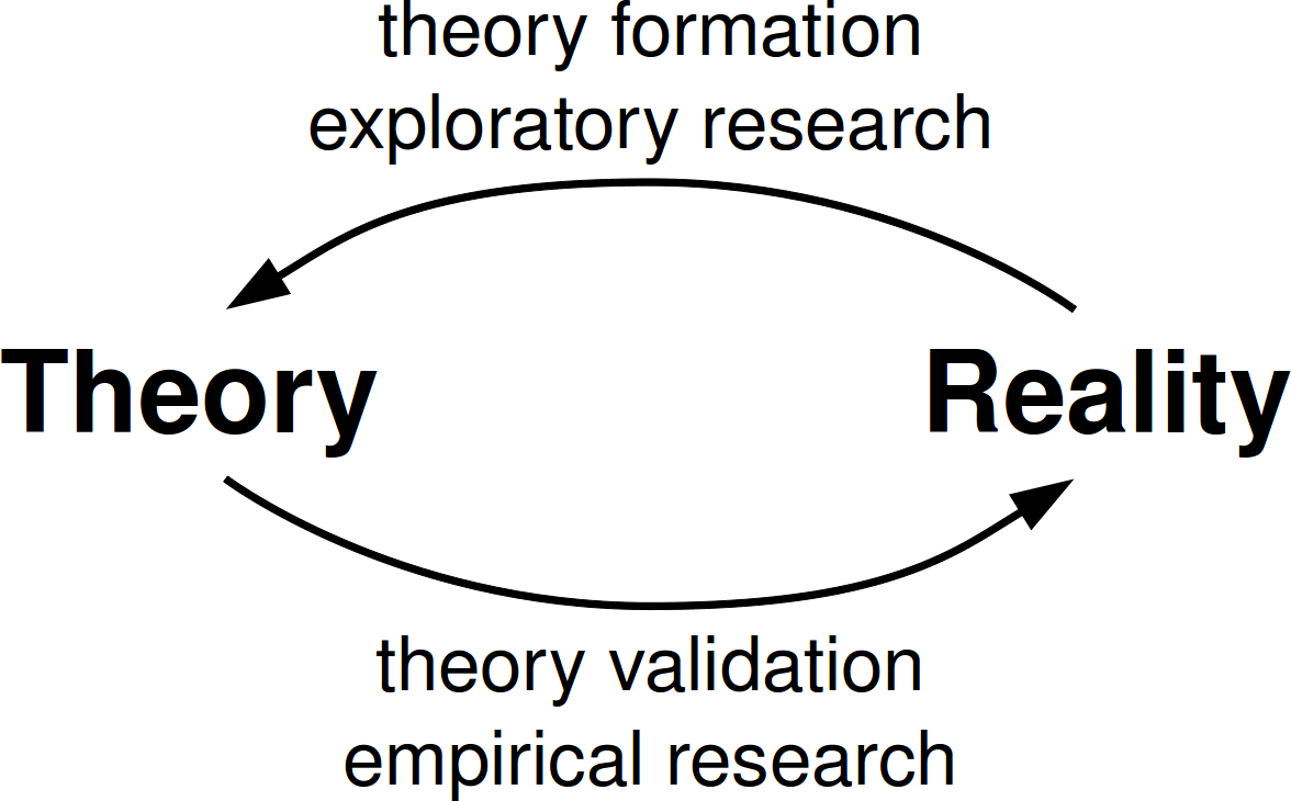 Dirk Riehle's cycle of theory formation and validation