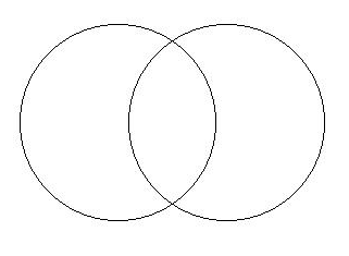 a Venn diagram of two intersecting sets